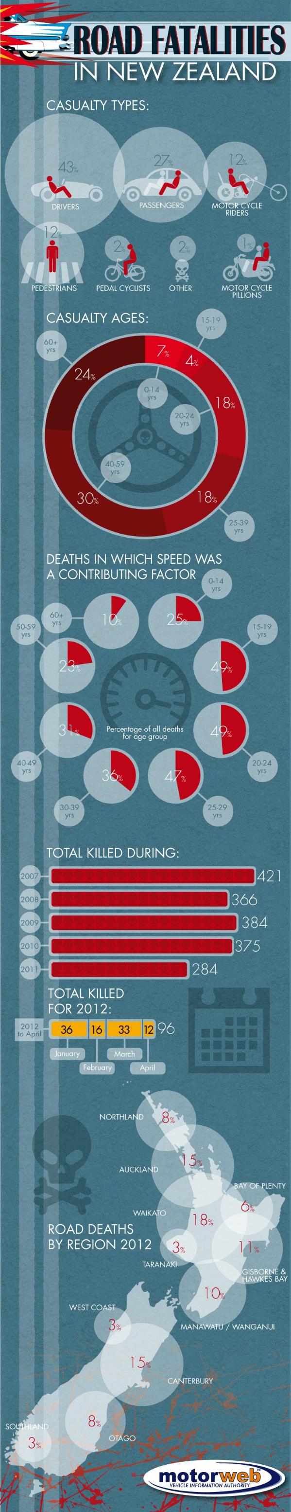 Road Fatalities in NZ
