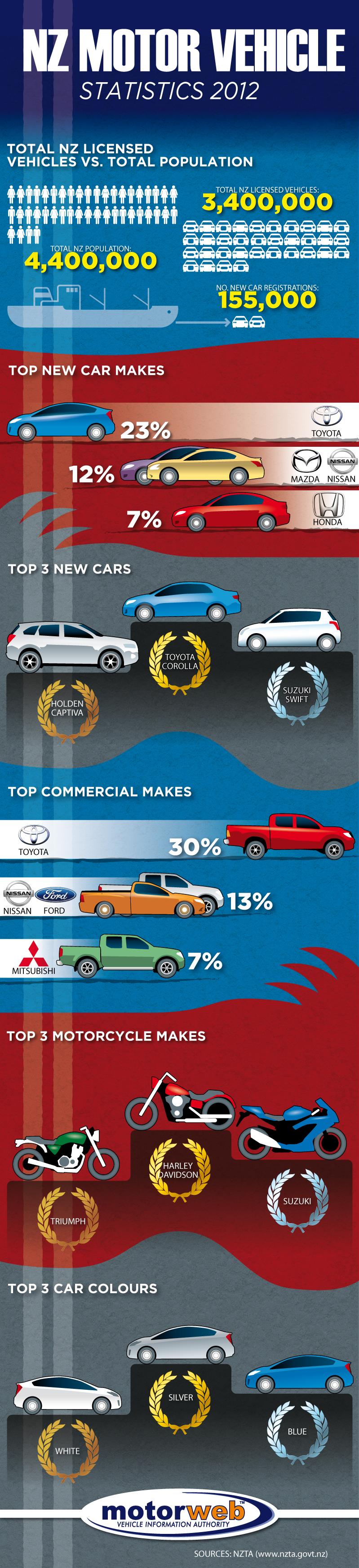 NZ Motor Vehicle Stats 2012