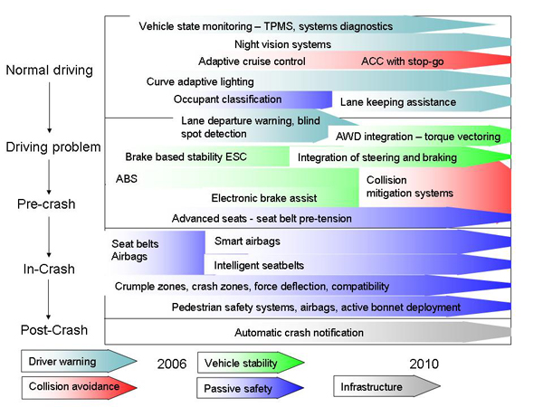 safety technolgy in vehicles essay Public safety technology articles on this site electronic crime scene investigations - police technology tailored technologies - police technology.